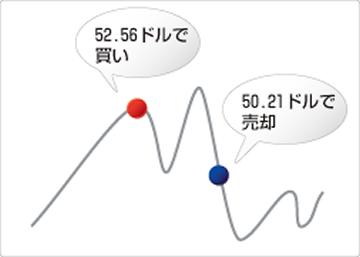 原油(CL/USD)買いの取引例