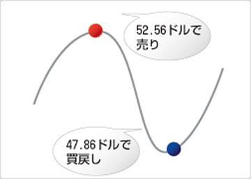 原油(CL/USD)売りの取引例