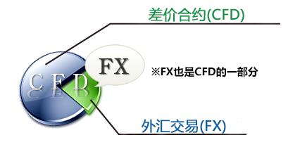 FX也属于CFD的类别
