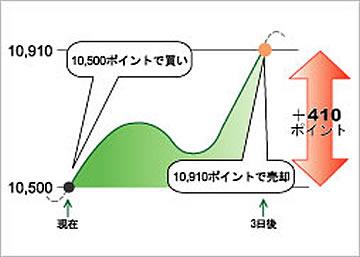 日本225株価指数先物(NK)買いの取引例