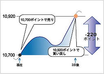 日本225株価指数先物(NK)売りの取引例