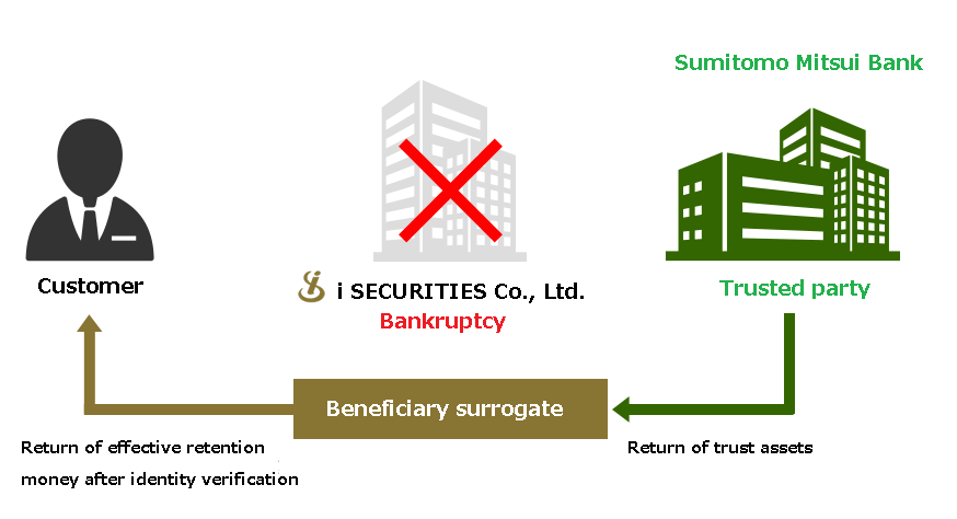 In case of bankruptcy