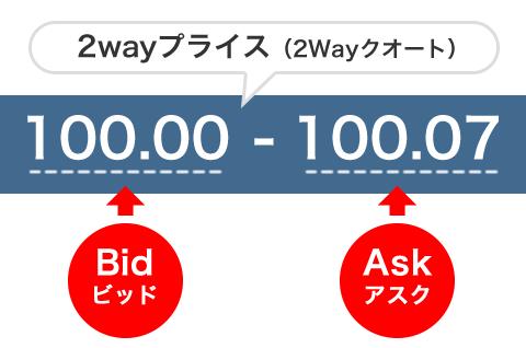 為替レート「100.00-07」の見方