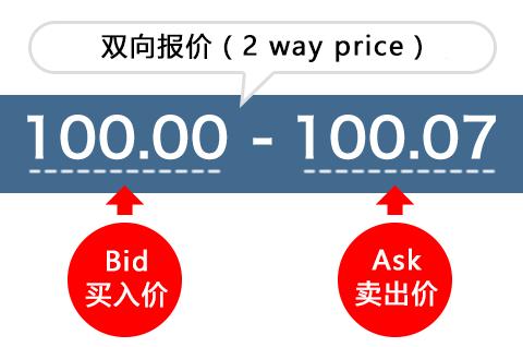 2way price