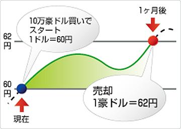 豪ドル/円買い利益例