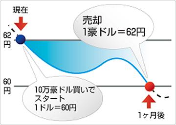 豪ドル/円買い損失例