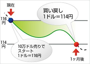 米ドル/円売り利益例