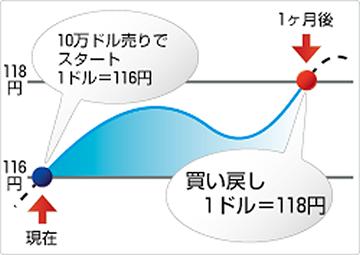 米ドル/円売り損失例